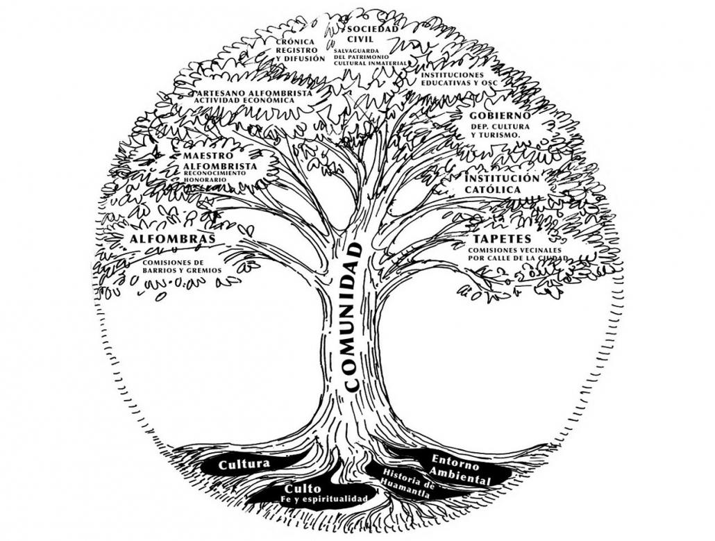EL Alfombrismo de Huamantla es como un árbol / ALMX.